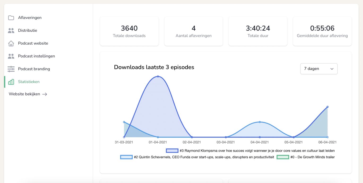 Podcast statistieken